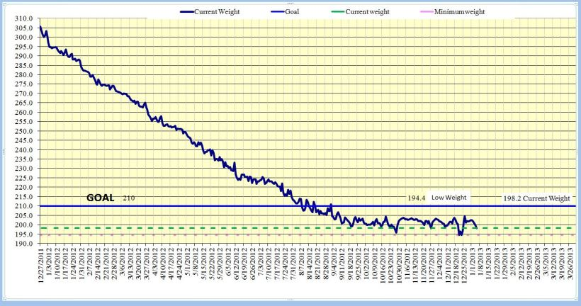 The Weight loss Chart