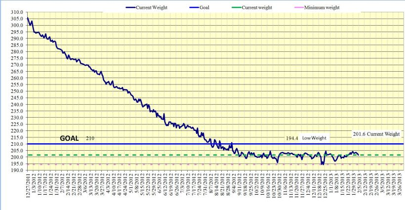 weight chart, 180 days since I hit my goal weight.