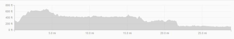 Elevation Map from the ride on Saturday
